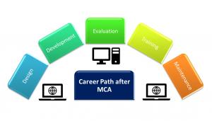 Career path after MCA